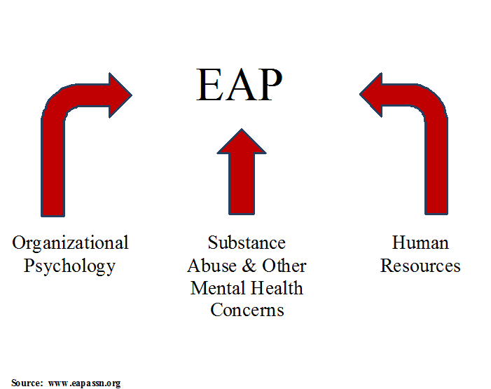Nature of EAP graphic